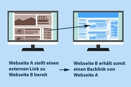 Backlink Erklärung
